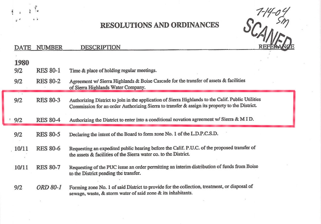RESOLUTION & ORDINANCE LIST 1980